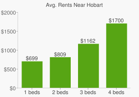 Graph of average rent prices for Hobart
