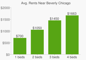 Graph of average rent prices for Beverly Chicago