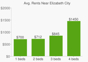 Graph of average rent prices for Elizabeth City