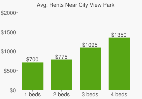 Graph of average rent prices for City View Park