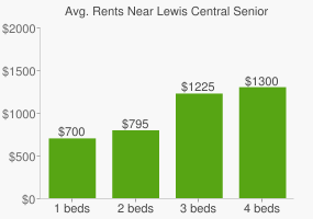 Graph of average rent prices for Lewis Central Senior High School
