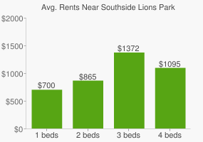 Graph of average rent prices for Southside Lions Park East