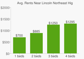 Graph of average rent prices for Lincoln Northeast High School