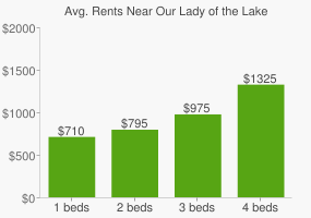 Graph of average rent prices for Our Lady of the Lake University