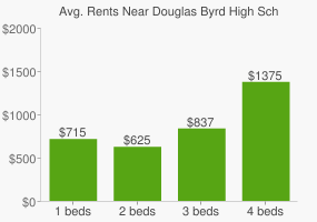 Graph of average rent prices for Douglas Byrd High School