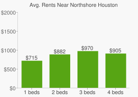 Graph of average rent prices for Northshore Houston