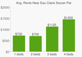 Graph of average rent prices for Eau Claire Soccer Park