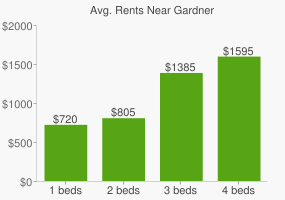 Graph of average rent prices for Gardner