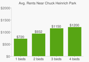 Graph of average rent prices for Chuck Heinrich Park