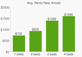 Graph of average rent prices for Arnold