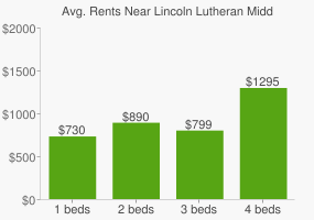 Graph of average rent prices for Lincoln Lutheran Middle/high School