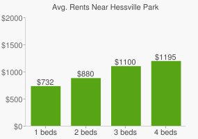 Graph of average rent prices for Hessville Park
