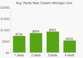 Graph of average rent prices for Eastern Michigan University