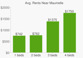 Graph of average rent prices for Maumelle