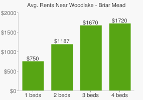 Graph of average rent prices for Woodlake - Briar Meadow Houston