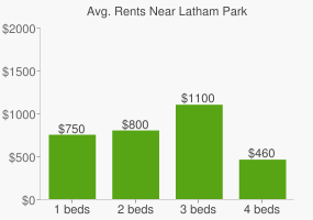 Graph of average rent prices for Latham Park