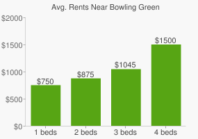 Graph of average rent prices for Bowling Green