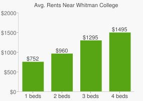 Graph of average rent prices for Whitman College