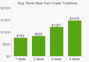 Graph of average rent prices for Fern Creek Traditional High School
