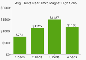 Graph of average rent prices for Tmcc Magnet High School