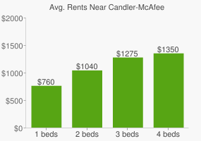 Graph of average rent prices for Candler-McAfee