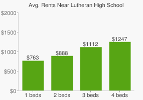Graph of average rent prices for Lutheran High School Of Indianapolis