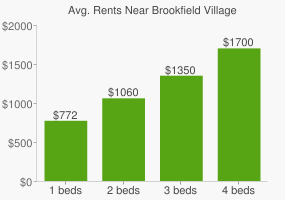 Graph of average rent prices for Brookfield Village