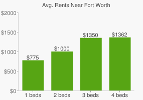 Graph of average rent prices for Fort Worth