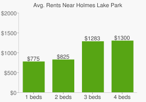Graph of average rent prices for Holmes Lake Park
