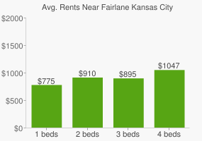 Graph of average rent prices for Fairlane Kansas City