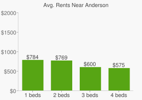 Graph of average rent prices for Anderson