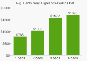 Graph of average rent prices for Highlands-Perkins Baton Rouge
