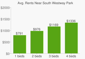 Graph of average rent prices for South Westway Park