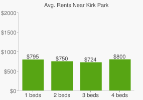 Graph of average rent prices for Kirk Park