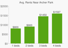 Graph of average rent prices for Archer Park