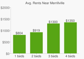 Graph of average rent prices for Merrillville