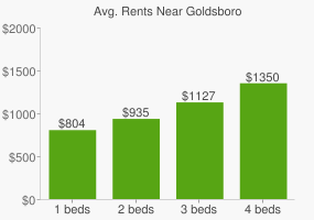 Graph of average rent prices for Goldsboro