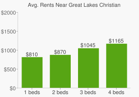 Graph of average rent prices for Great Lakes Christian College