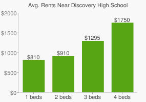 Graph of average rent prices for Discovery High School