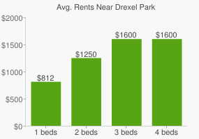 Graph of average rent prices for Drexel Park