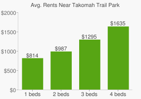 Graph of average rent prices for Takomah Trail Park