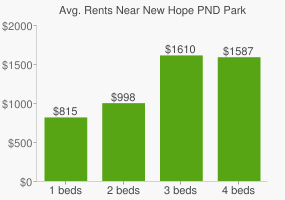 Graph of average rent prices for New Hope PND Park