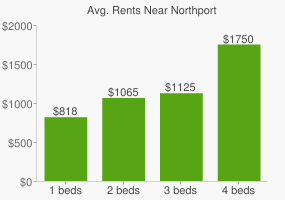 Graph of average rent prices for Northport