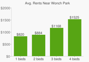 Graph of average rent prices for Wonch Park