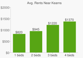 Graph of average rent prices for Kearns