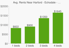 Graph of average rent prices for Harford - Echodale - Perring Parkway Baltimore