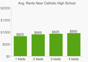 Graph of average rent prices for Catholic High School