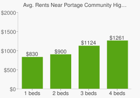 Graph of average rent prices for Portage Community High School
