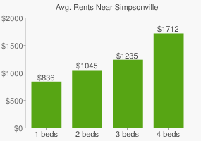 Graph of average rent prices for Simpsonville