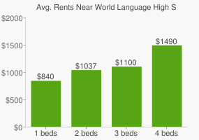 Graph of average rent prices for World Language High School